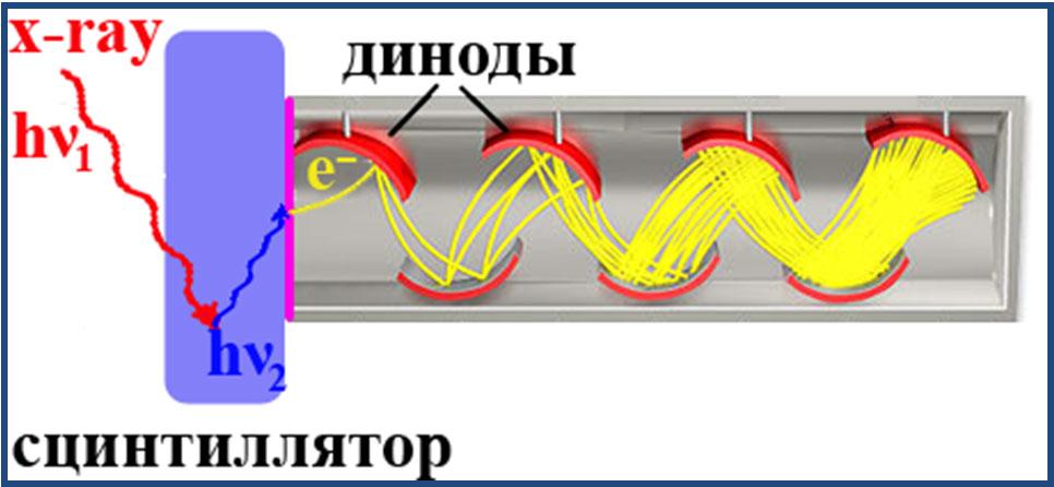 Схема работы сцинтилляционного
